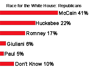 Minnesota Public Radio/Humphrey Institute Poll, January 29, 2008