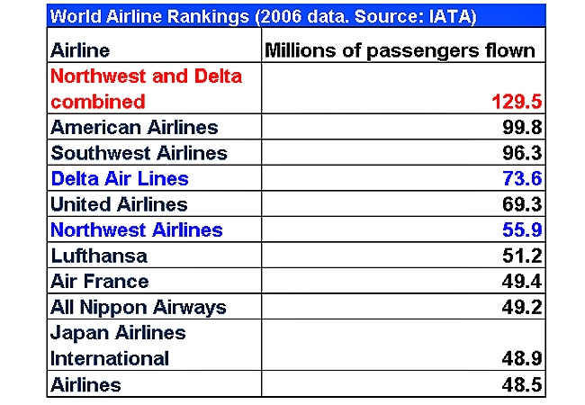 Combined, Northwest and Delta would form the world's biggest airline.