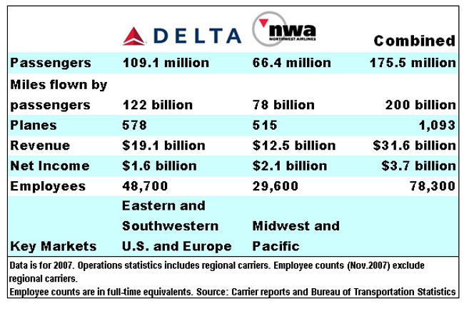 delta northwest merger Airline industry: focus on delta jun1812 | about: delta air but the increased capacity from codesharing and the merger with northwest has helped uplift airline bottom-line so far, though, the delta-northwest merger has been relatively seamless and profitable on the bottom-line oil.