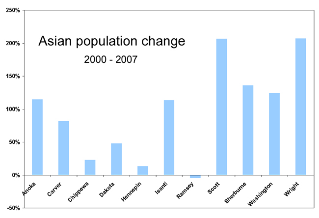 Asian American Population Growth 101