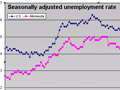 Minnesota and U.S. Unemployment Rates