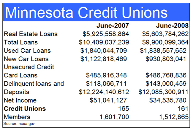Minnesota Credit Unions