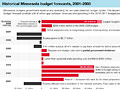 Graphic: Budget forecasts 2001-2008