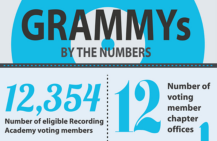 Detail of Grammys by the Numbers infographic. See full infographic below.