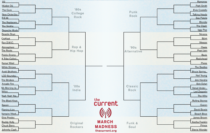 current march madness
