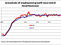 Minnesota job growth