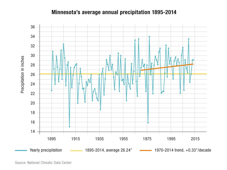 Climate change in minnesota 23 signs minnesota public radio news