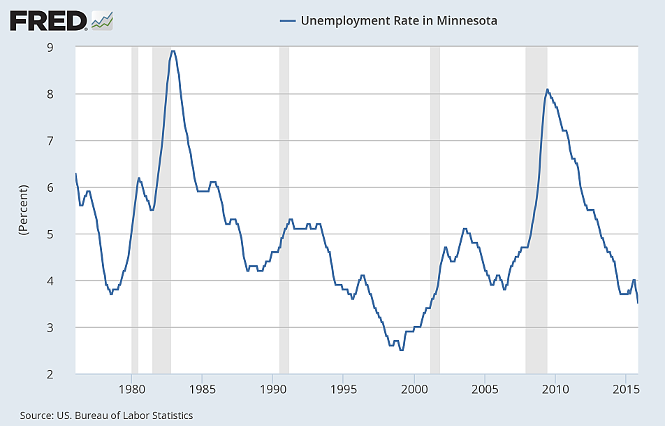 federal state government minnesota jobs